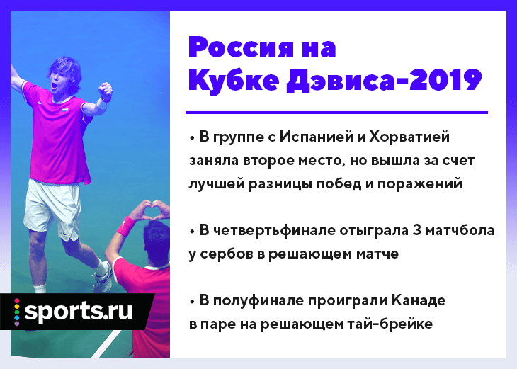 Россия впервые за 10 лет подобралась к финалу Кубка Дэвиса
