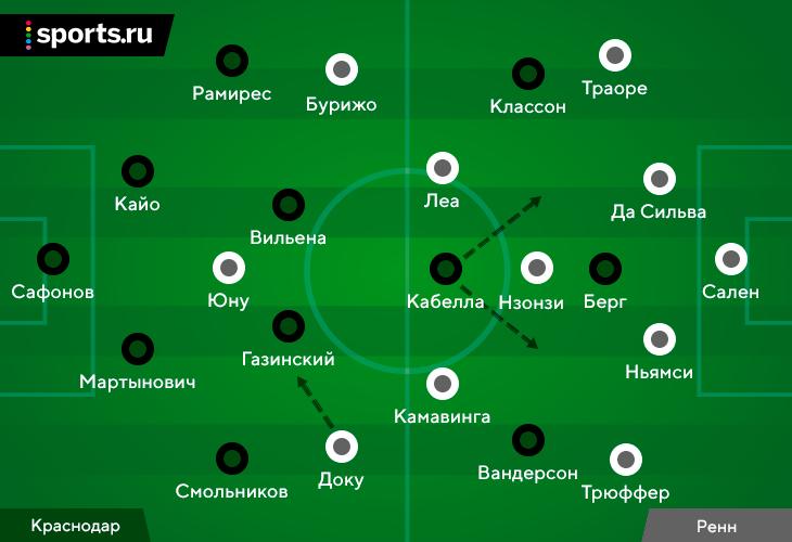 «Краснодар» наконец-то не сломался в сложном матче. Помогла умнейшая игра Кабелла