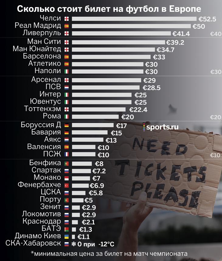 Сколько стоит билет на арсенал лондон