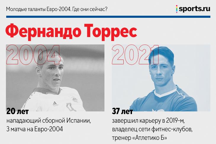 Роналду – единственный игрок Евро-2004, кто до сих пор в деле. Где сейчас другие молодые таланты того чемпионата?