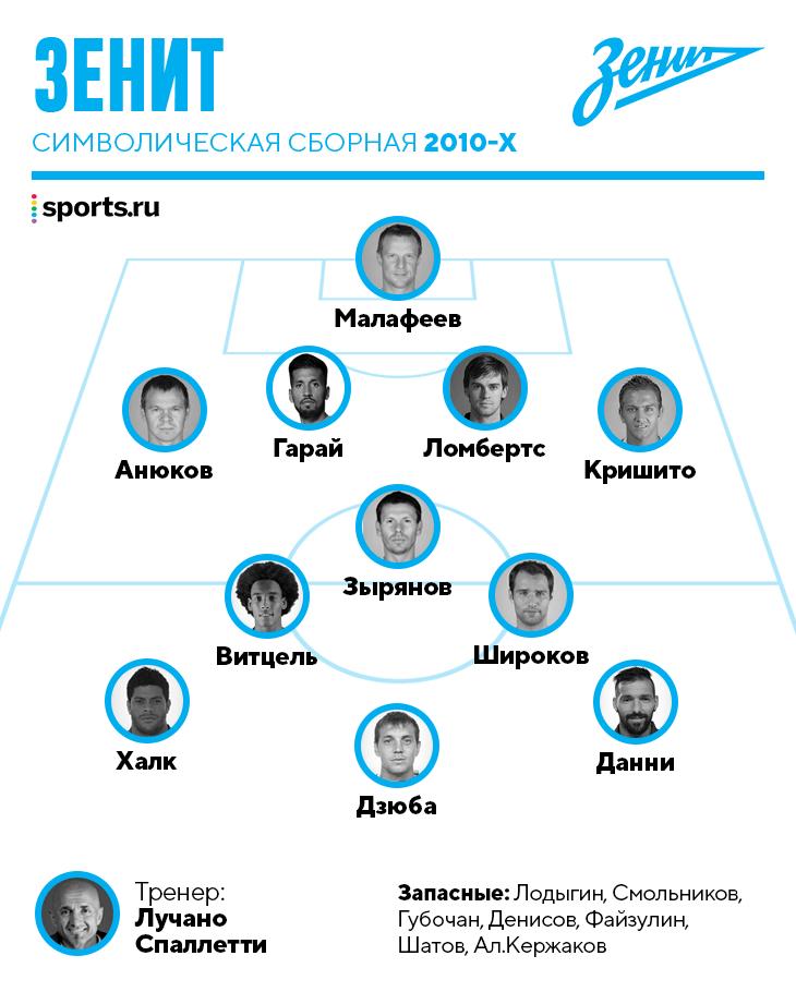 Символическая сборная «Зенита» 2010-х