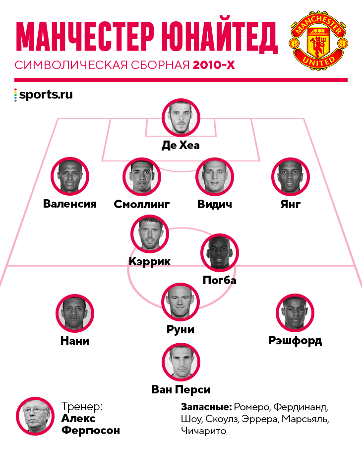 «Манчестер Юнайтед» 2010-х: нет Фердинанда, Гиггза и Маты, зато есть Нани и Смоллинг