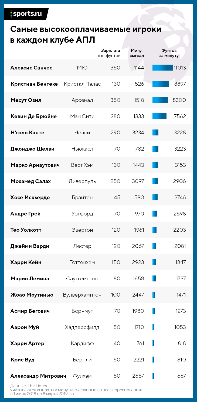 Зарплата футболистов английской премьер лиги