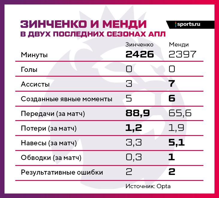Пеп хвалил Зинченко за характер и тонкий пас, но дальше на него, кажется, не рассчитывает. Причины – уход Сильвы и стиль «Сити»