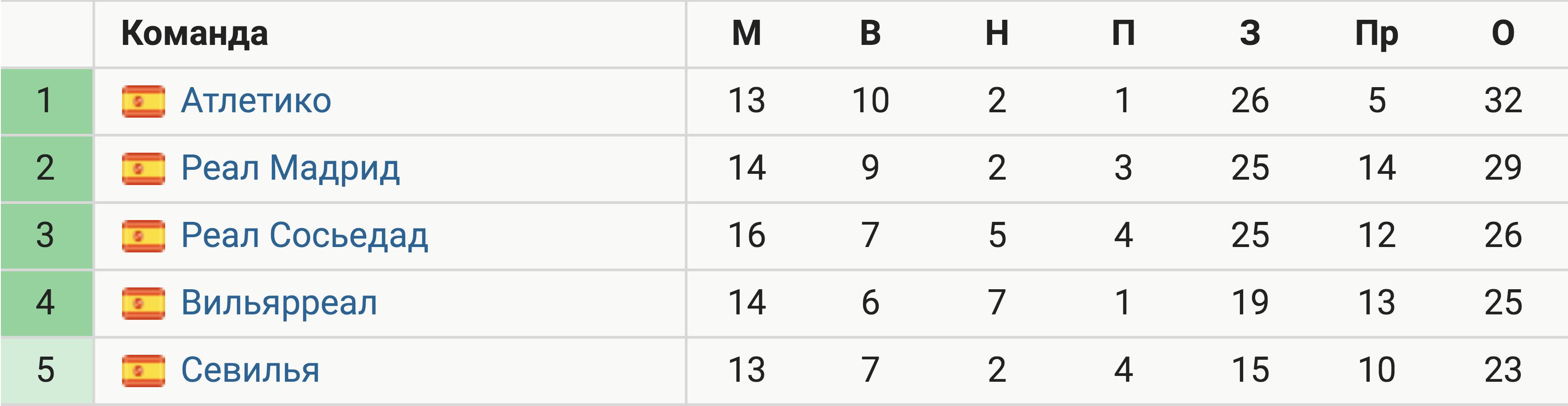 Атлетико лидирует в Ла Лиге на Рождество впервые за 25 лет. Тогда мадридцы стали чемпионами с Симеоне в составе