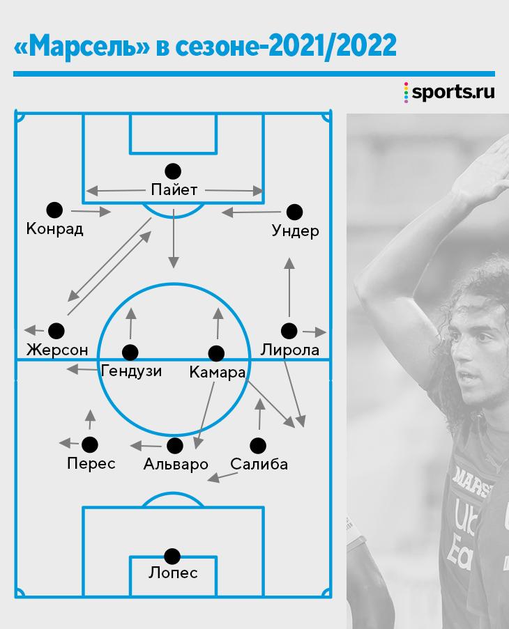 Сампаоли строит уникальный «Марсель» – в Европе таких команд просто нет. Игроки меняют за матч 5 позиций