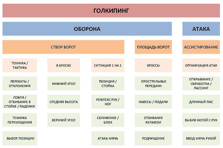 В чем именно наши вратари отстают от европейских тенденций? Новый пост тренера вратарей «Урала»