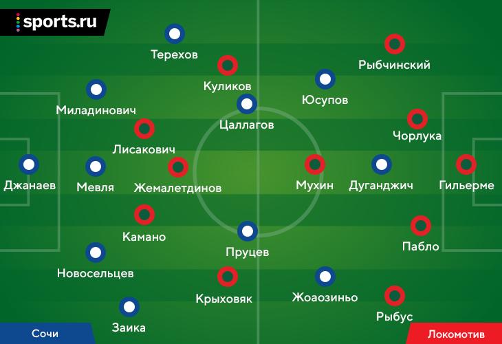 «Локомотив» вернулся в борьбу за еврокубки: Жемалетдинов, Крыховяк и Чорлука затащили c «Сочи»
