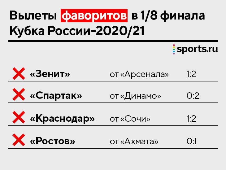 Наш футбол вернулся с пачкой сюрпризов: половина 1/8 финала в Кубке – вылеты фаворитов
