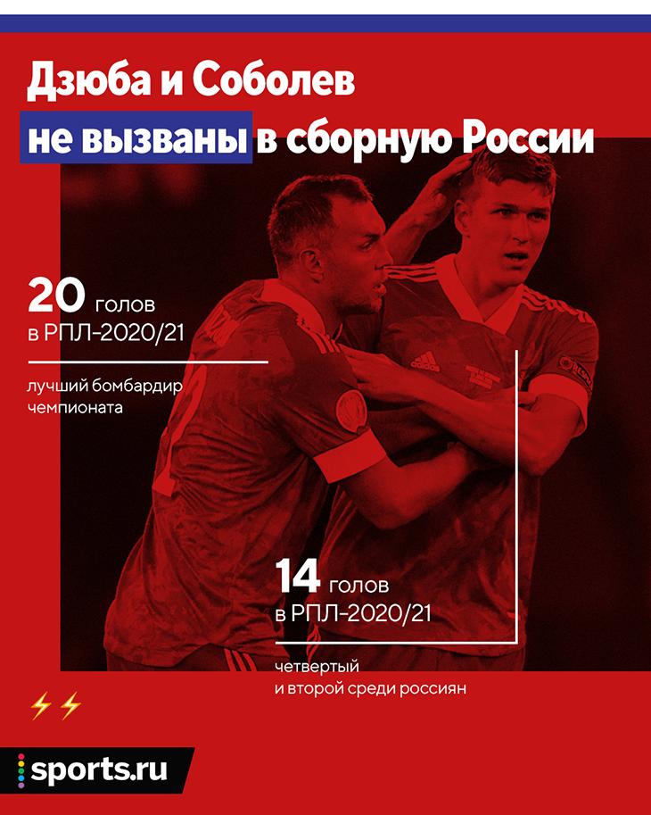 Карпин справедливо не вызвал Дзюбу и Соболева, но у России дыра в опорной зоне и нет основного вратаря