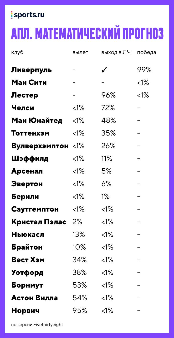 «Зенит» – чемпион на 96%, а у «Спартака» больше шансов на вылет, чем на ЛЧ. Это итог 20 тысяч симуляций РПЛ