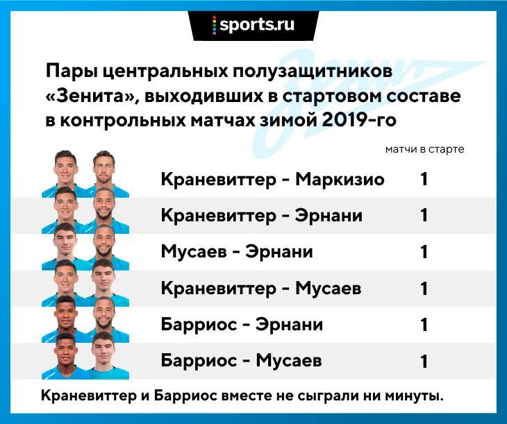 «Зенит» одержал победу  у«Фенербахче» надомашнем стадионе