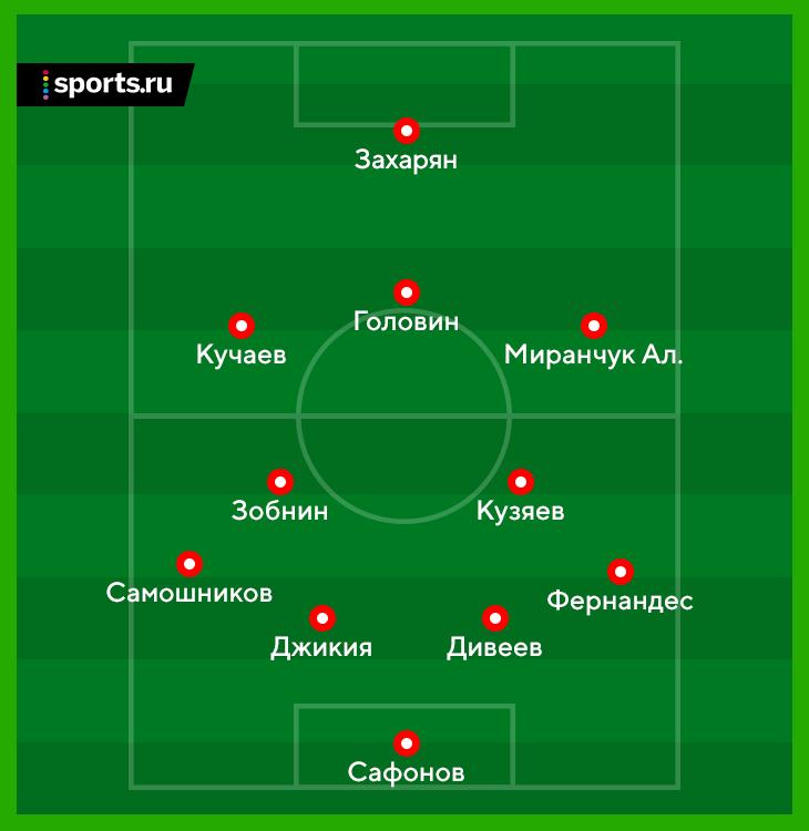 Какой мы хотим видеть сборную России на Евро-2024