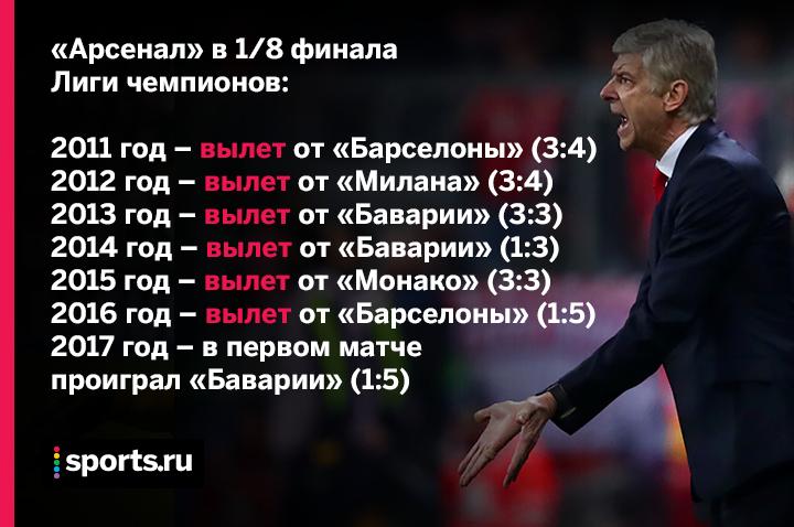 Бавария, премьер-лига Англия, бундеслига Германия, Лига чемпионов, Арсенал