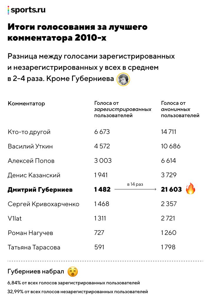 10 самых заплюсованных постов года в биатлоне: пронзительный монолог Фуркада, честность Резцовой и гнев Уткина