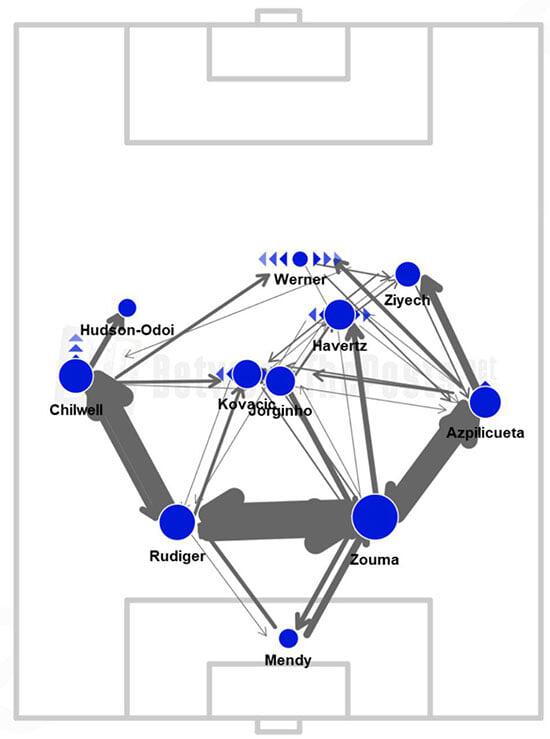 Мусаев доволен 75 минутами против «Челси». В них «Краснодар» действительно не заслуживал разгрома, хотя побил антирекорд по владению