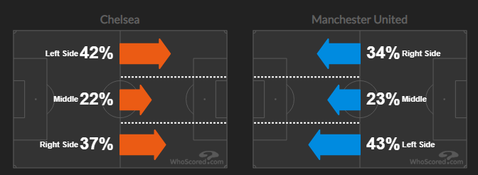 Современный топ-матч АПЛ – прессинг-битва (но не шоу). Тухель и Сульшер снова это доказали