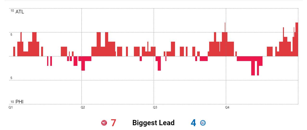 «Филадельфия» оконфузилась в седьмом матче против «Атланты»: Эмбиид опять с травмой, Симмонс – без броска, Риверс – без идей