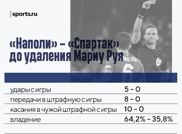 Победы «Зенита» и «Спартака» – супер, но нам очень помогли удаления соперников