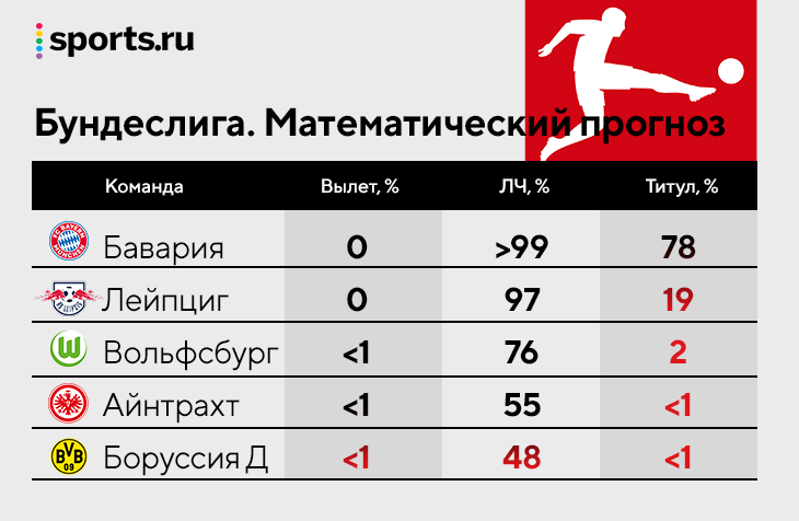«Зенит» чемпион с вероятностью 85%, шансы «Спартака» на ЛЧ – 18%, «Сочи» – 17%. Итог 20 тысяч симуляций РПЛ по методу Монте-Карло
