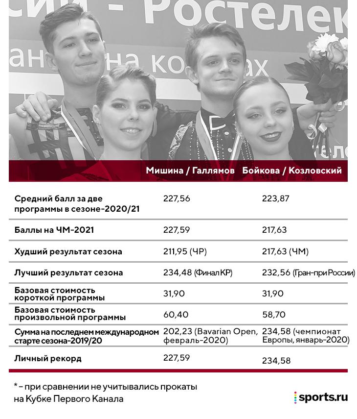 В фигурном катании – гранд-дуэль внутри одной группы: Бойкова с Козловским справедливо обиделись на Москвину? И надо ли им уходить?
