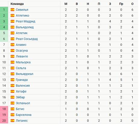 Таблица чемпионата испании по футболу 2008