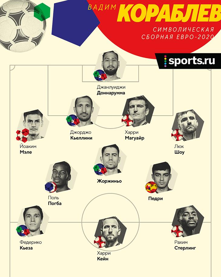 Символические сборные Евро от авторов Sports.ru: только в одной есть Роналду и только в одной нет итальянцев