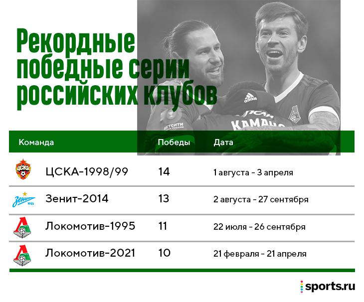 🔥 У «Локо» 10 побед подряд! Но до рекорда ЦСКА еще 4 матча