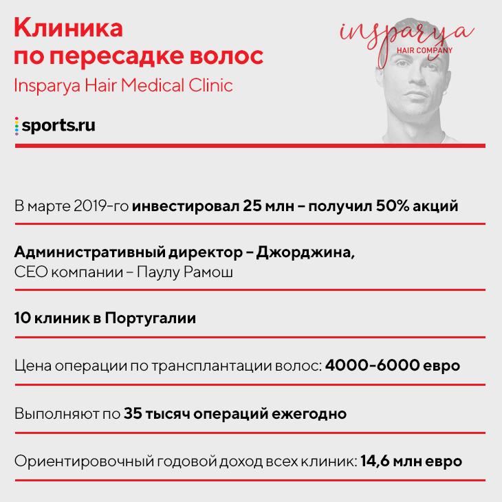 14 млн от клиник по пересадке волос, 6 млн от бренда одежды, 0,5 млн от фитнес-центров: путеводитель по бизнес-империи Роналду