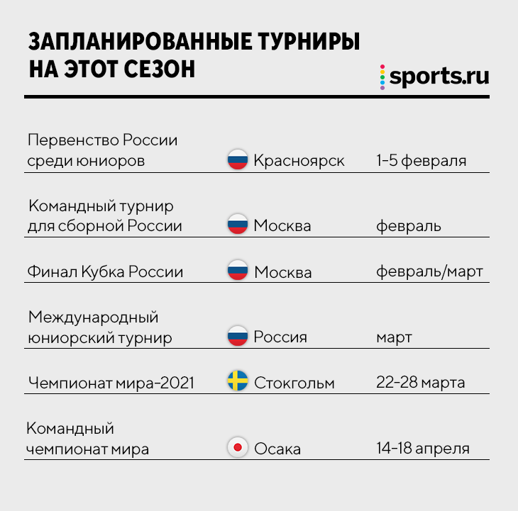 А фигуристы еще будут кататься? Какие турниры остались? И что придумала Россия, чтобы спасти сезон?