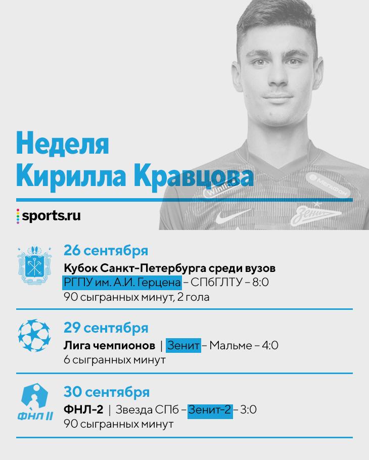 Сумасшедшая неделя Кирилла Кравцова из «Зенита»: забил за университет, вышел в ЛЧ и сыграл за дубль