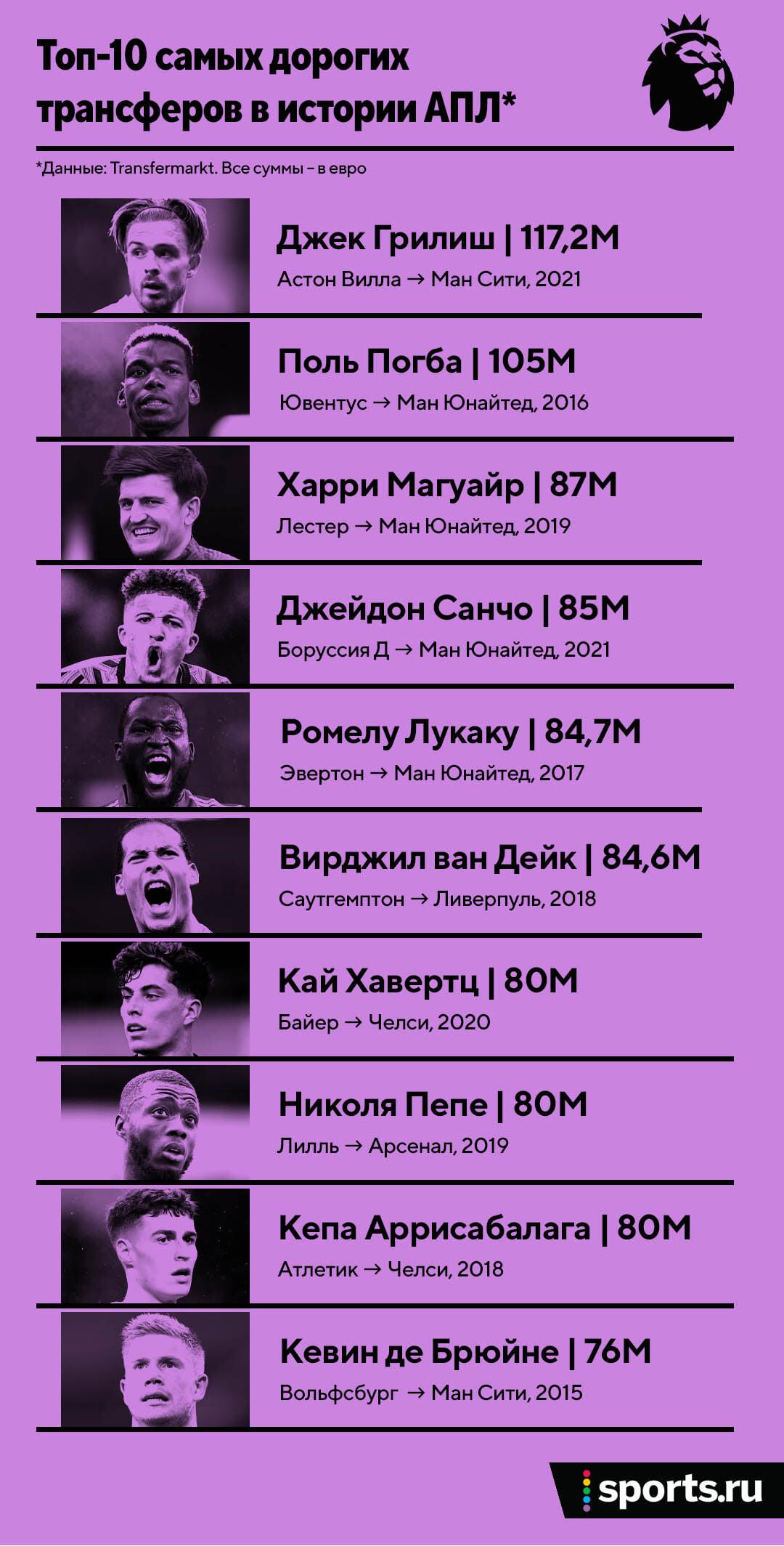 Грилиш в «Сити» за 100 млн – самый дорогой трансфер в истории АПЛ. С Пепом клуб потратил миллиард евро