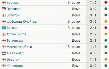 Канал россия 2 онлайн манчестер юнайтед марсель