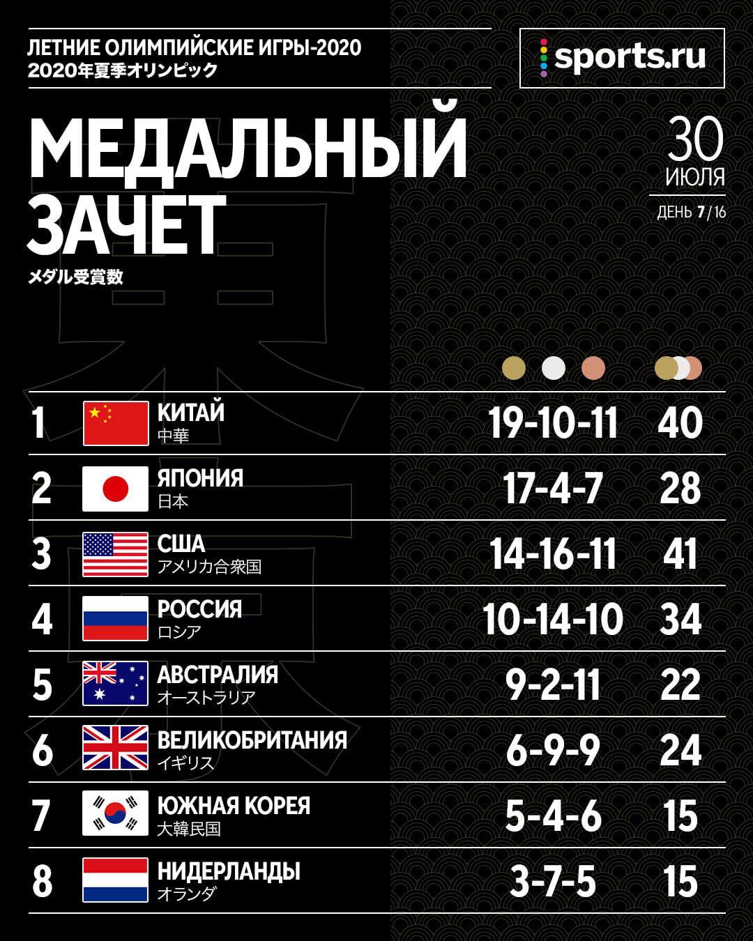 Медальный зачет Олимпийских игр-2020: Китай закрепился на первом месте, Россия рвется в тройку, но проигрывает 4 золотых США