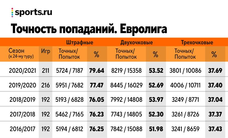 Во время пандемии Евролига проводит лучший сезон в истории: уровень конкуренции экстремальный