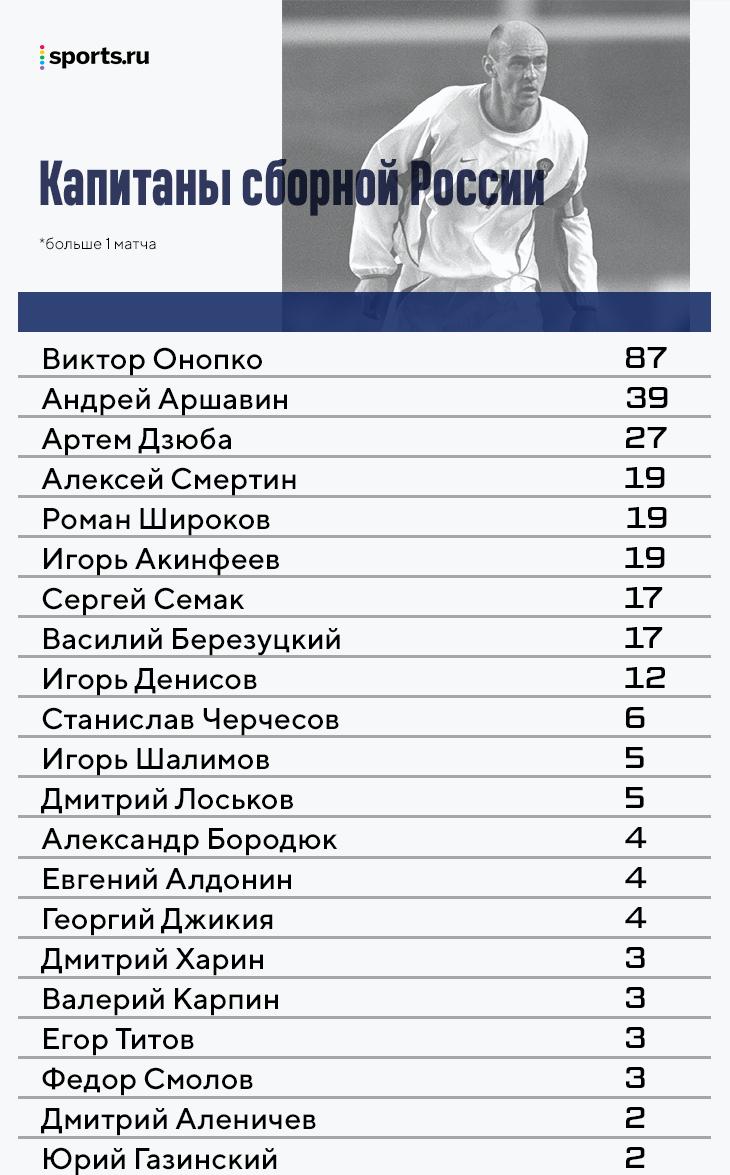 Все капитаны сборной России: от Черчесова до Джикии и (возможно) Баринова