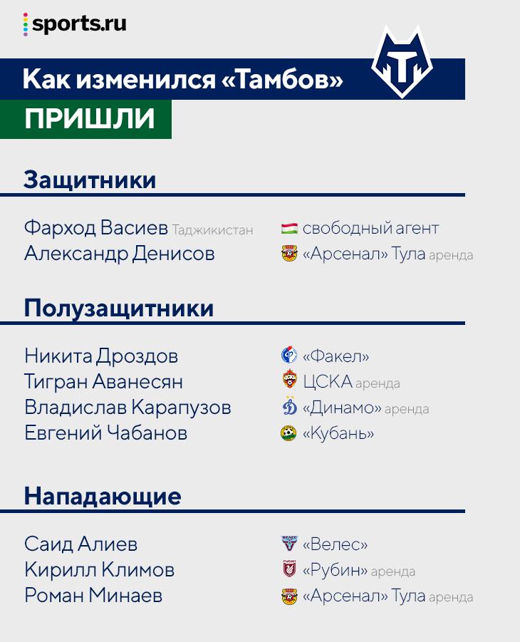 «Тамбов» набрал состав в последний момент: заявили 9 человек за день –остались всего 4 (в том числе Рыжиков), ушли аж 17