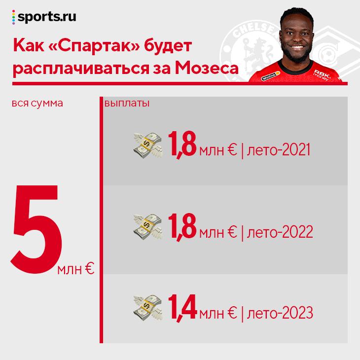 Мозес – супервыгодная сделка «Спартака». 5 млн евро заплатят «Челси» в течение трех лет