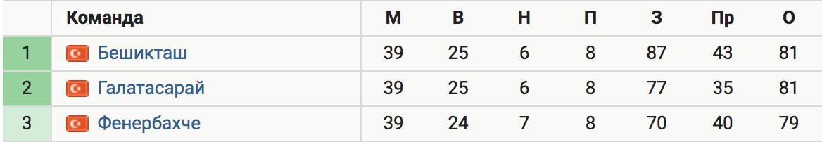 Невероятная развязка в Турции: «Бешикташ», «Галатасарай»и «Фенербахче» (в меньшей степени) сохраняют шансы на чемпионство за тур до конца