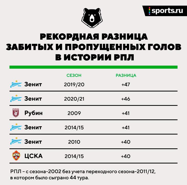 «Зенит» третий сезон выносит конкурентов и на дистанции, и лично. В 2020/21 многое решил штаб Семака
