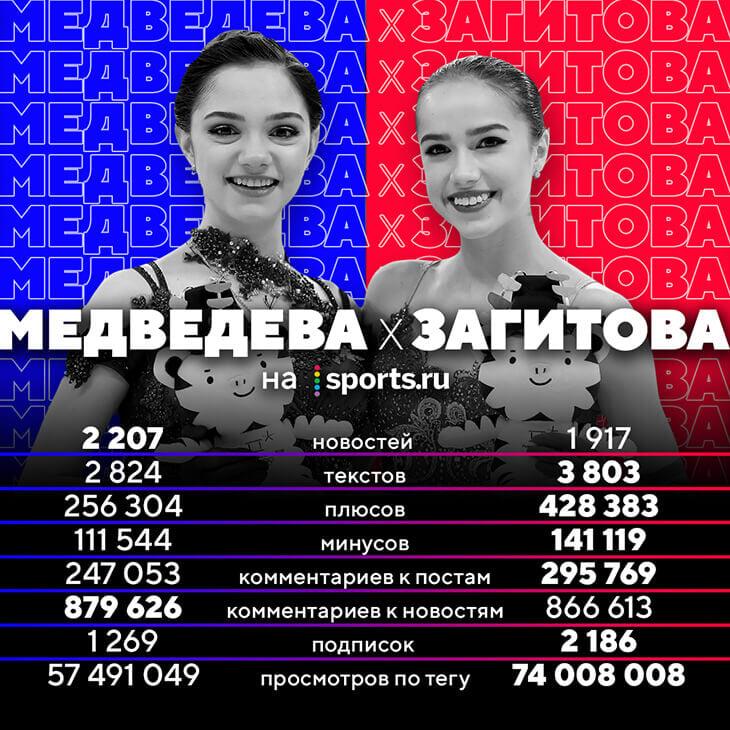 Медведева или Загитова: про кого на Sports.ru пишут чаще, кому ставят больше минусов и кто лучше набирает комментарии?