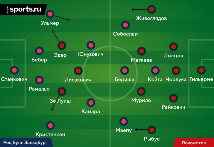 «Ред Булл» разорвал «Локомотив» идеальным разнообразием атак. Подбитый «Локо» не знал, что делать