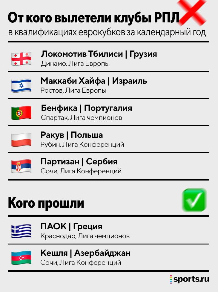 Крах России в квалификации еврокубков: проиграли полякам и сербам, в таблице коэффициентов нас обогнала Шотландия
