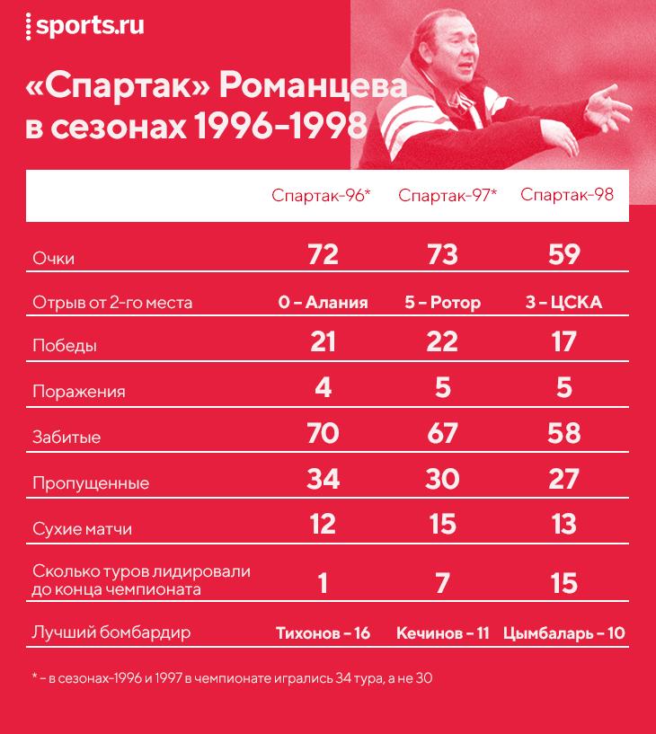 «Зенит» – гегемон. Такого не было со времен «Спартака» Романцева