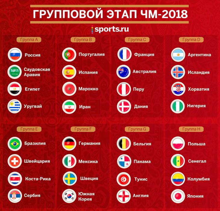 В Москве прошла жеребьевка финальной части ЧМ-2018