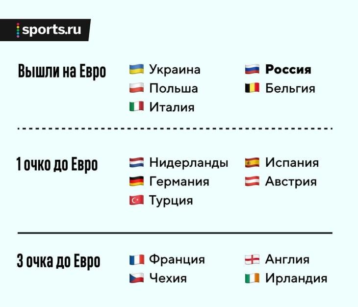 Футбол англия испания германия франция украина