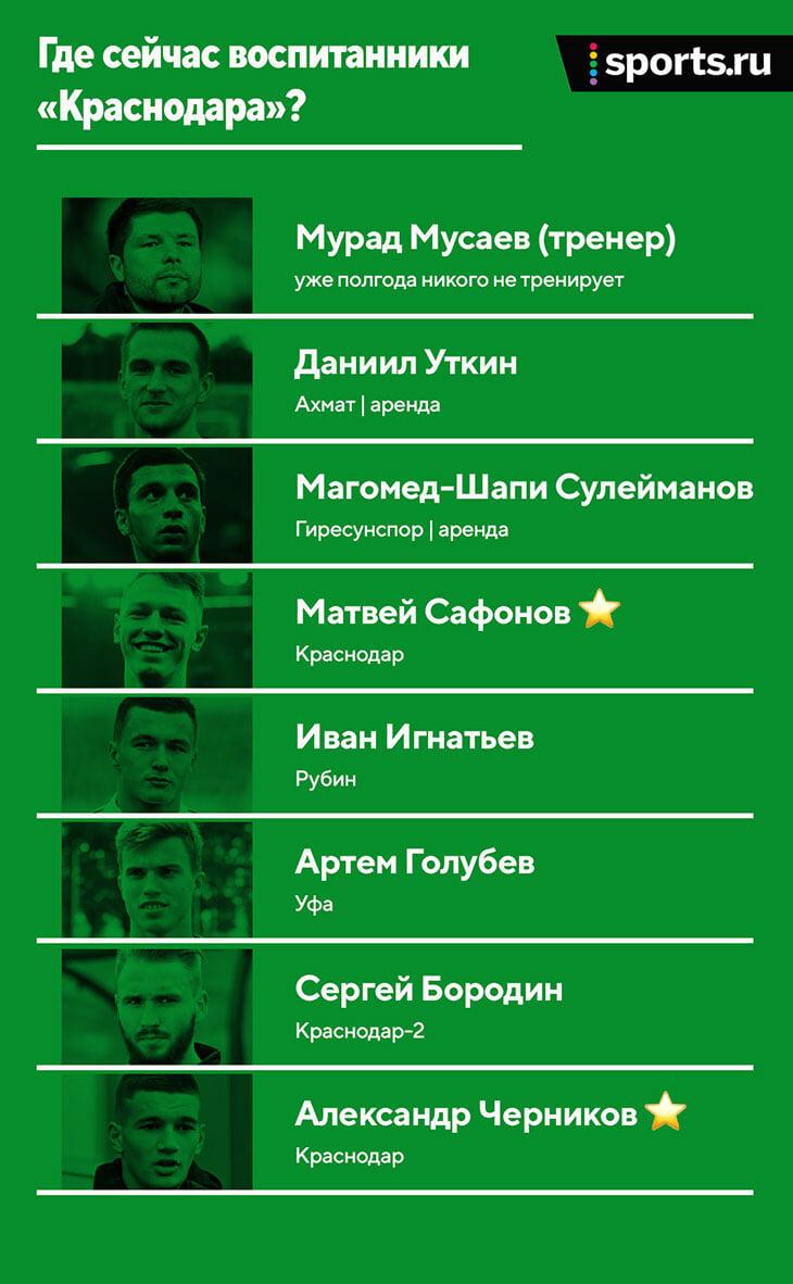 Уткин, Шапи, Комличенко и другие звездные воспитанники «Краснодара» ушли –а кто остался?