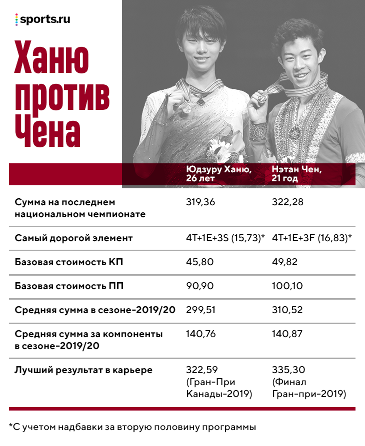 У фигуристов на чемпионате мира – много интриг: Чен и Ханю делят золото, на бронзу претендует Коляда (да-да, он может!)