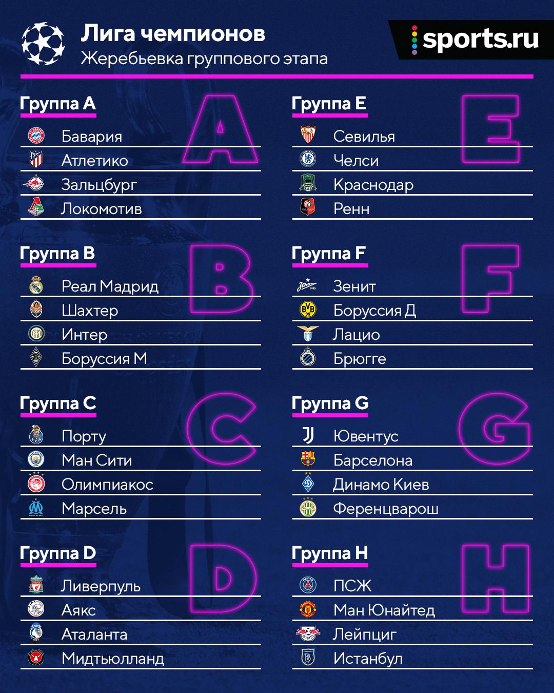 Лео – Криш, «Челси» – «Краснодар», «Бавария» – «Локо», «Боруссия» – «Зенит»: все группы ЛЧ в одной картинке