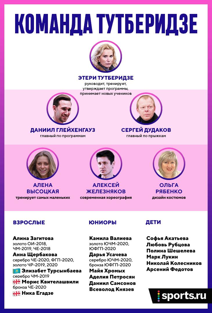 Группа Этери Тутберидзе - ЦСО «Самбо-70», отделение «Хрустальный» (Москва)-2 - Страница 37 Ruefabfa425ad
